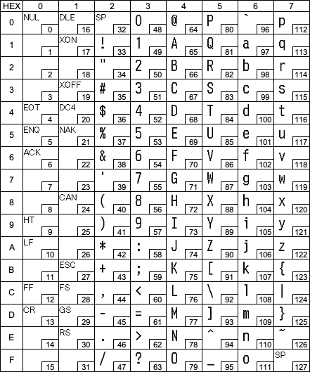 Common page tm printer character code tables tech for Table unicode